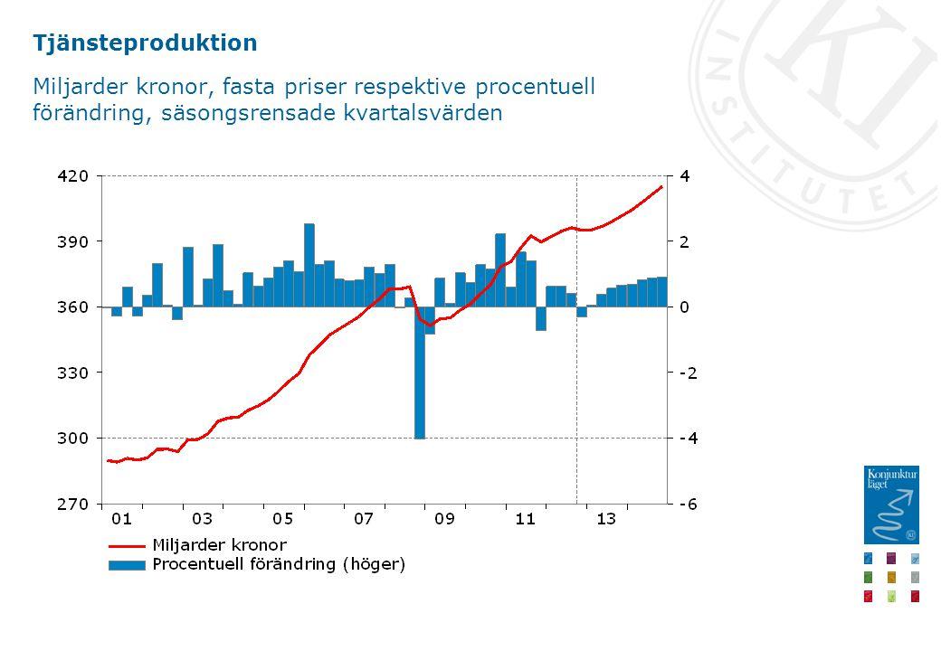 Tjänsteproduktion Miljarder kronor, fasta priser respektive procentuell förändring, säsongsrensade kvartalsvärden