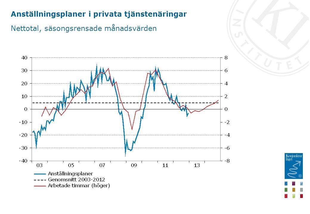 Anställningsplaner i privata tjänstenäringar Nettotal, säsongsrensade månadsvärden