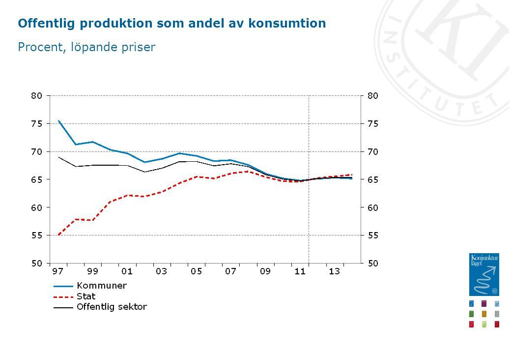 Offentlig produktion som andel av konsumtion Procent, löpande priser