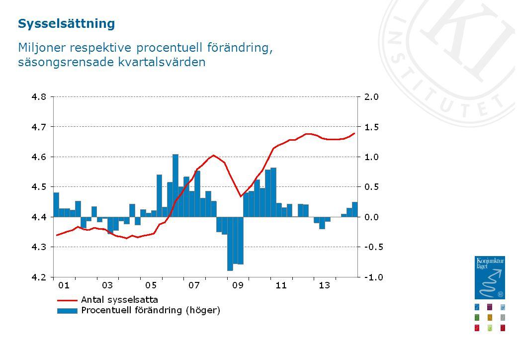Sysselsättning Miljoner respektive procentuell förändring, säsongsrensade kvartalsvärden
