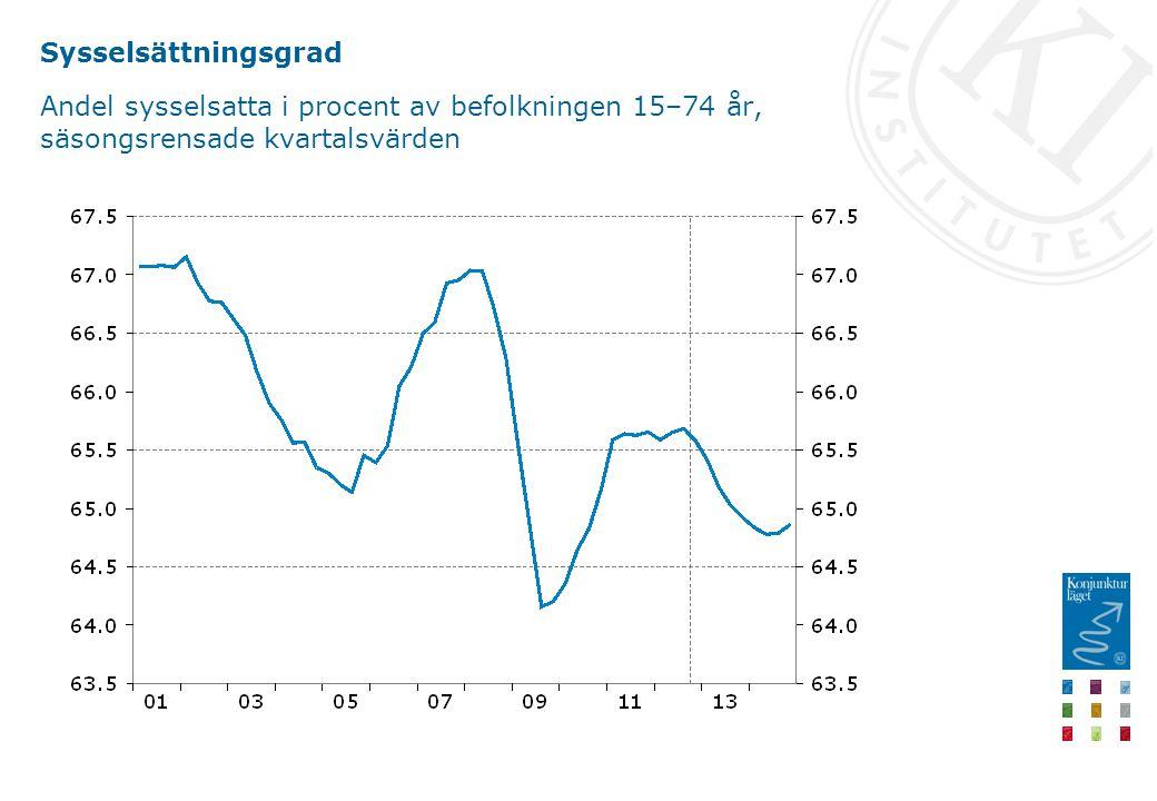 Sysselsättningsgrad Andel sysselsatta i procent av befolkningen 15–74 år, säsongsrensade kvartalsvärden