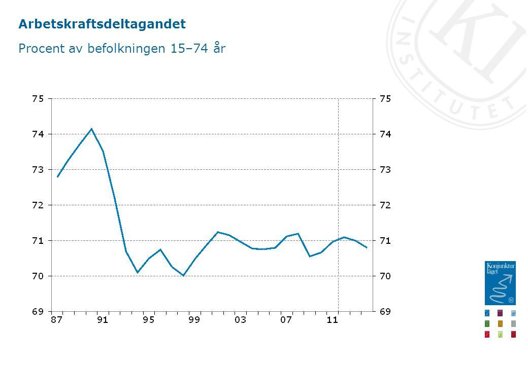 Arbetskraftsdeltagandet Procent av befolkningen 15–74 år