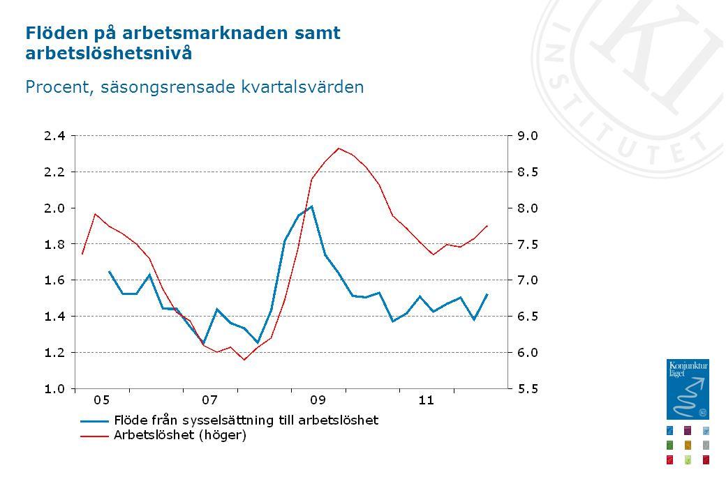 Flöden på arbetsmarknaden samt arbetslöshetsnivå Procent, säsongsrensade kvartalsvärden