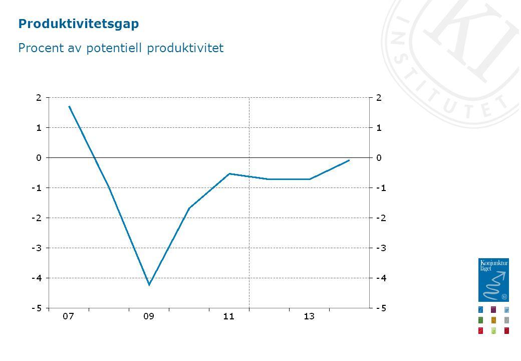 Produktivitetsgap Procent av potentiell produktivitet