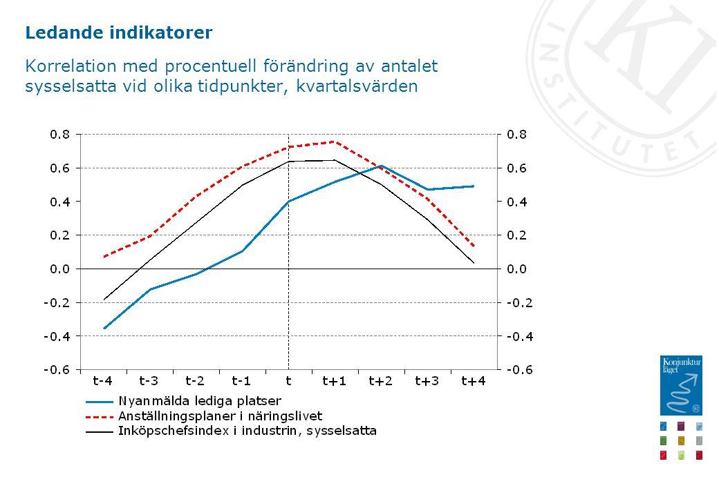 Ledande indikatorer Korrelation med procentuell förändring av antalet sysselsatta vid olika tidpunkter, kvartalsvärden