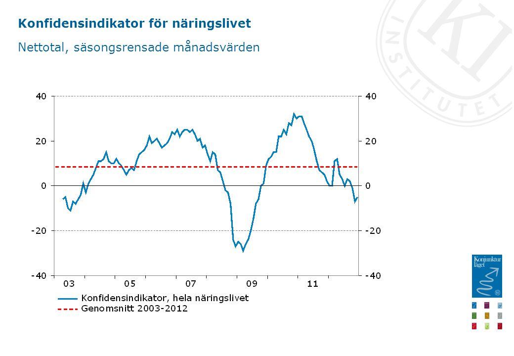 Konfidensindikator för näringslivet Nettotal, säsongsrensade månadsvärden