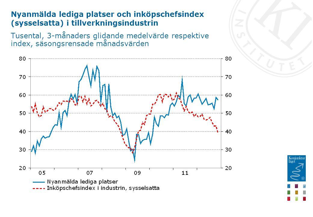 Nyanmälda lediga platser och inköpschefsindex (sysselsatta) i tillverkningsindustrin Tusental, 3-månaders glidande medelvärde respektive index, säsongsrensade månadsvärden