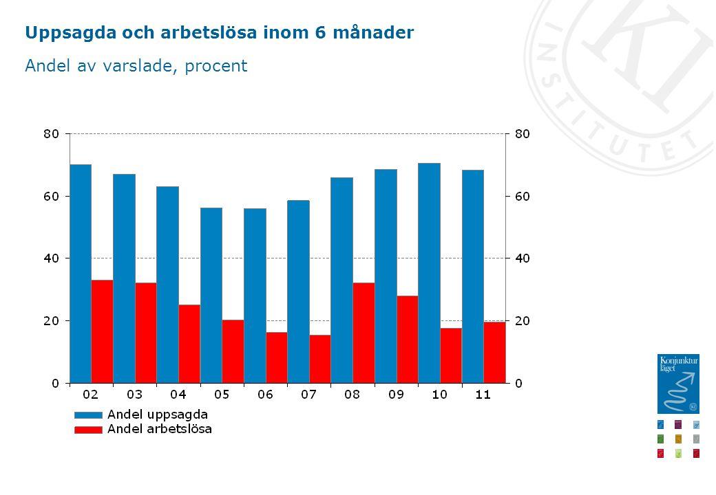 Uppsagda och arbetslösa inom 6 månader Andel av varslade, procent
