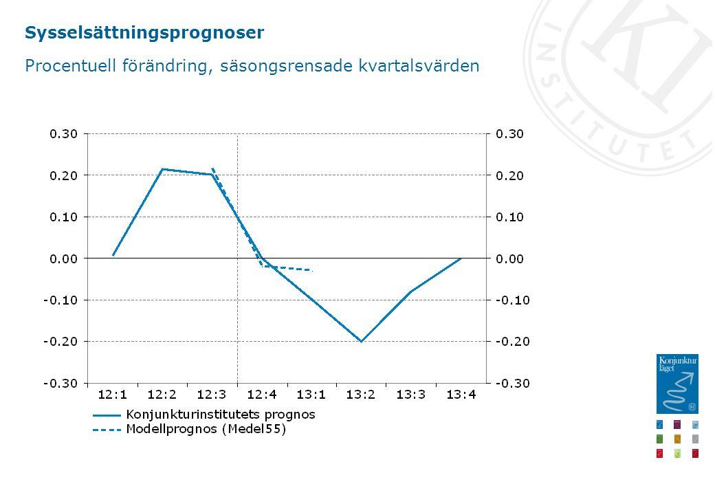 Sysselsättningsprognoser Procentuell förändring, säsongsrensade kvartalsvärden