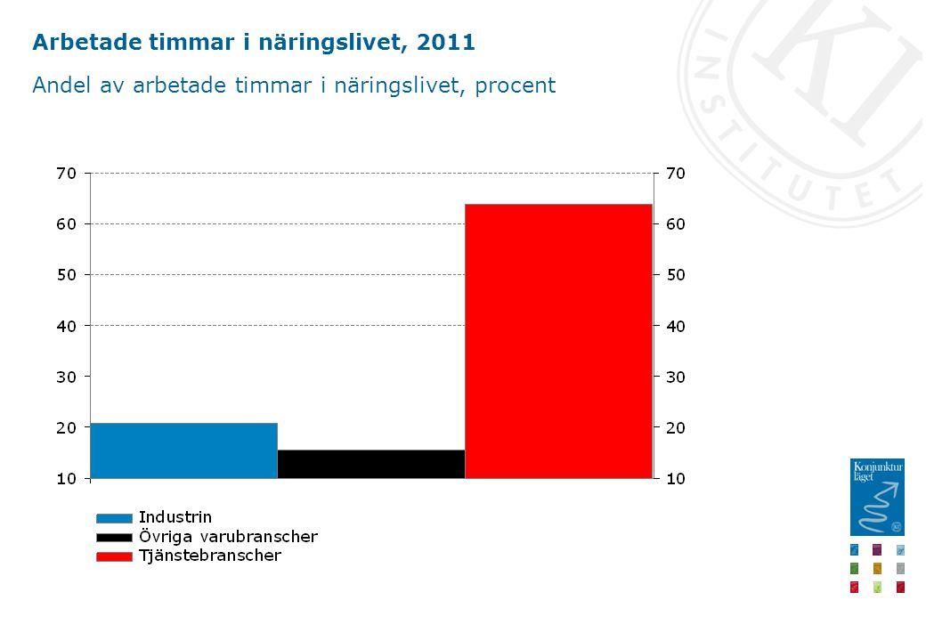 Arbetade timmar i näringslivet, 2011 Andel av arbetade timmar i näringslivet, procent