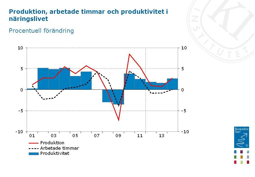 Produktion, arbetade timmar och produktivitet i näringslivet Procentuell förändring