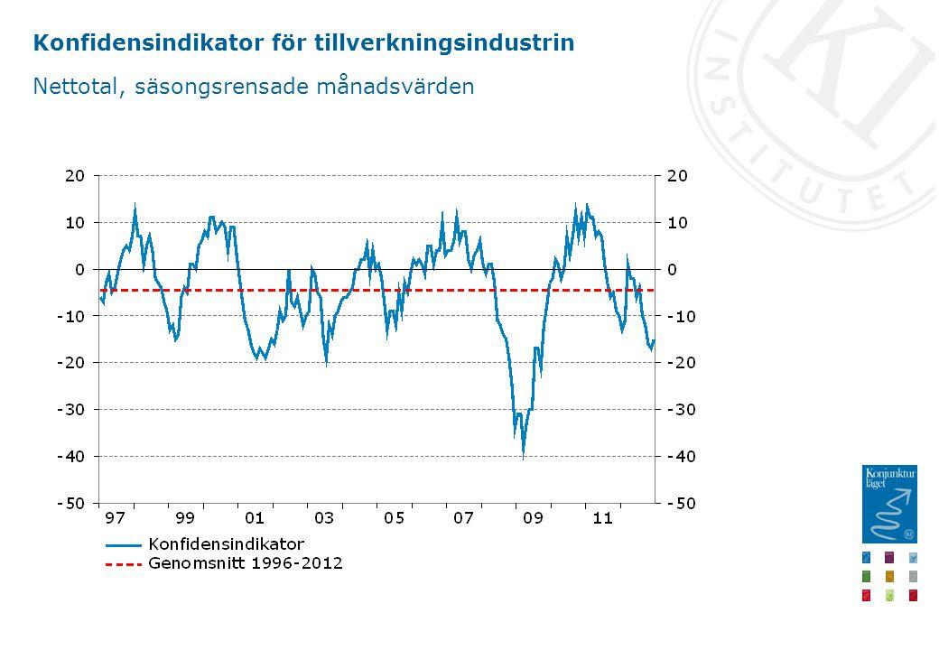 Konfidensindikator för tillverkningsindustrin Nettotal, säsongsrensade månadsvärden
