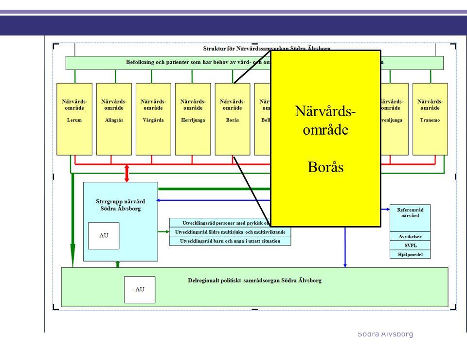 Närvårds- område Borås