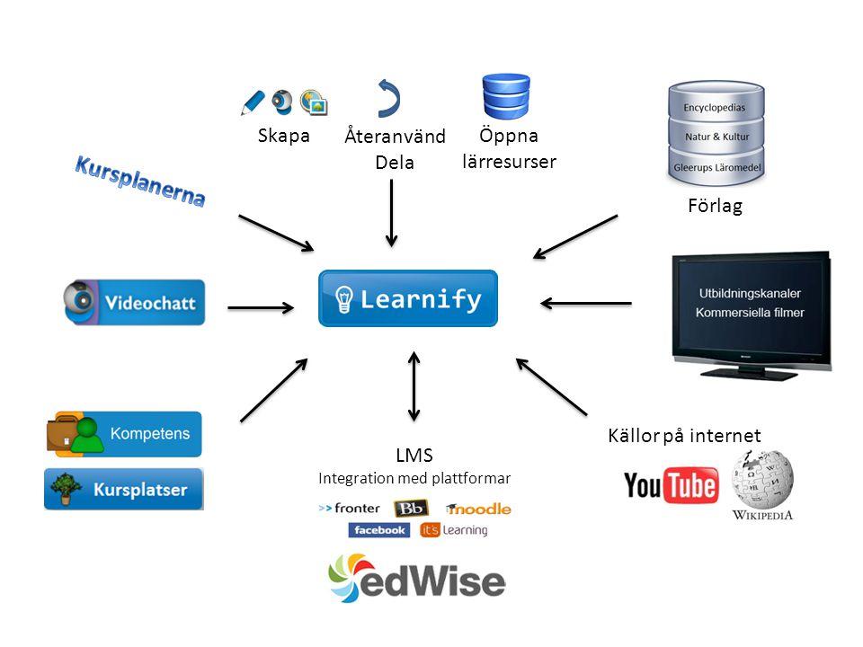 Skapa Återanvänd Dela Öppna lärresurser Förlag Källor på internet LMS Integration med plattformar