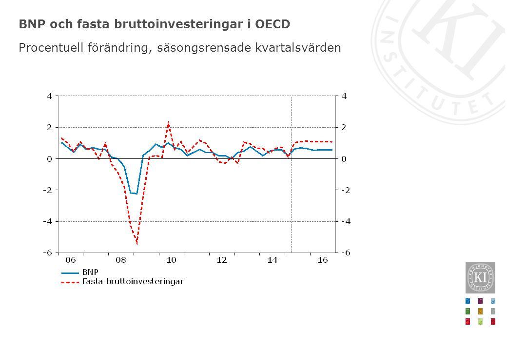BNP och fasta bruttoinvesteringar i OECD Procentuell förändring, säsongsrensade kvartalsvärden