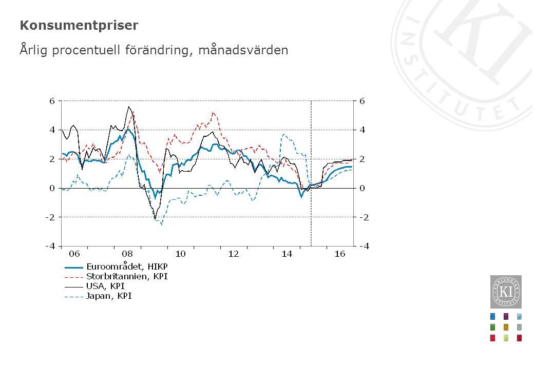 Konsumentpriser Årlig procentuell förändring, månadsvärden