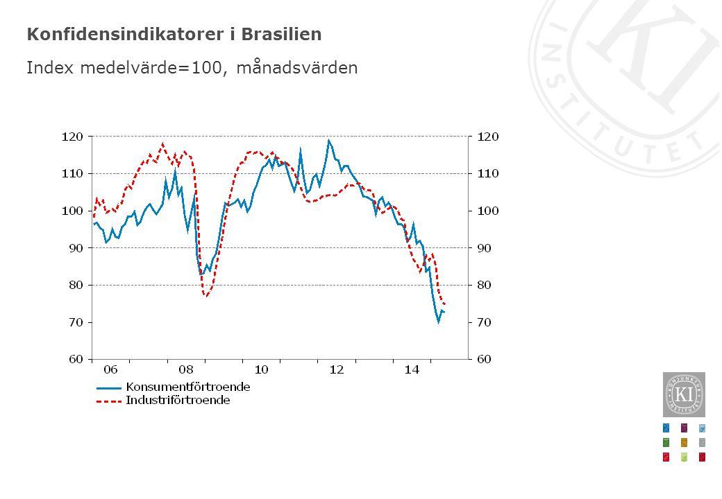 Konfidensindikatorer i Brasilien Index medelvärde=100, månadsvärden