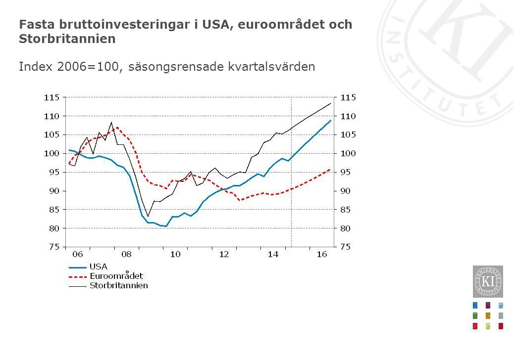 Fasta bruttoinvesteringar i USA, euroområdet och Storbritannien Index 2006=100, säsongsrensade kvartalsvärden
