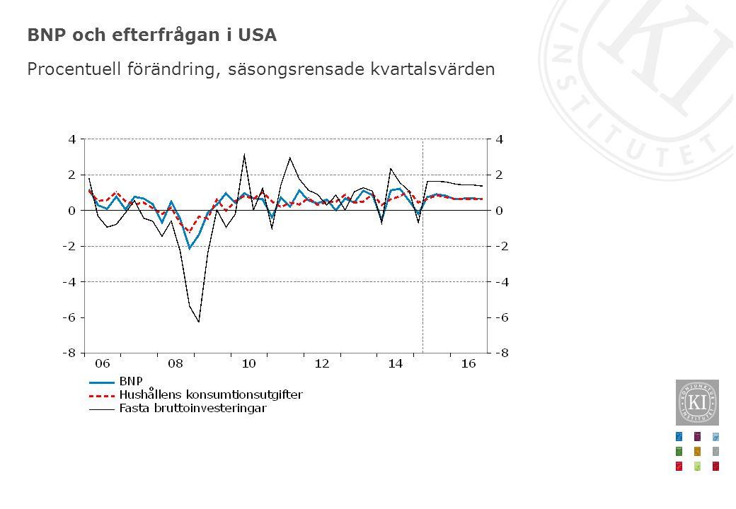 BNP och efterfrågan i USA Procentuell förändring, säsongsrensade kvartalsvärden
