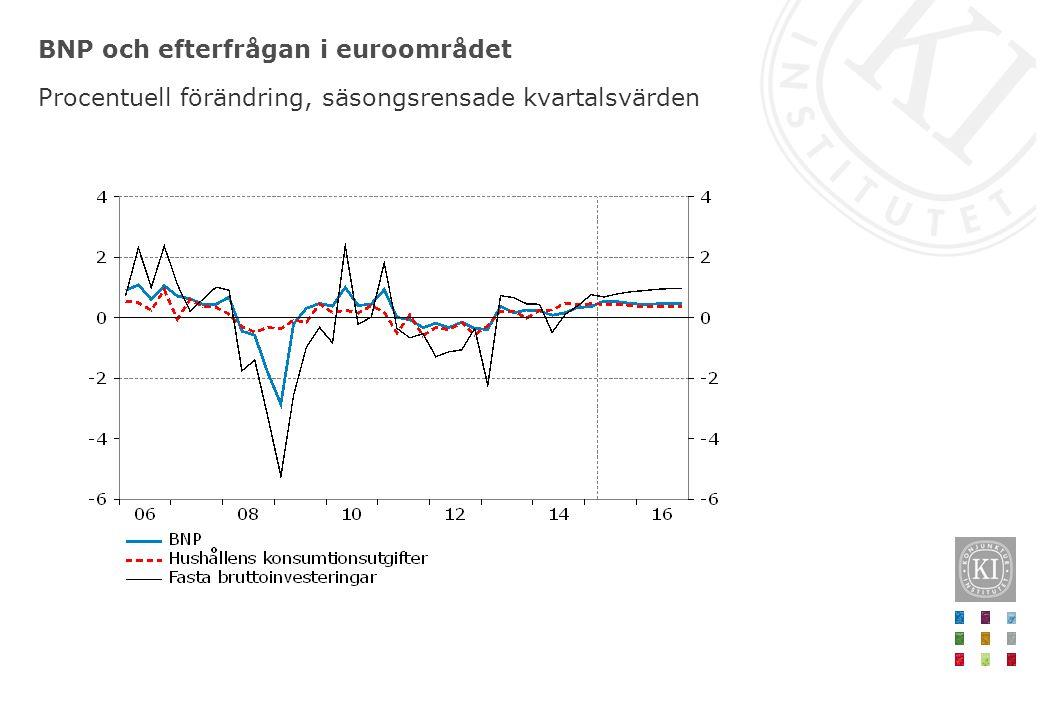 BNP och efterfrågan i euroområdet Procentuell förändring, säsongsrensade kvartalsvärden