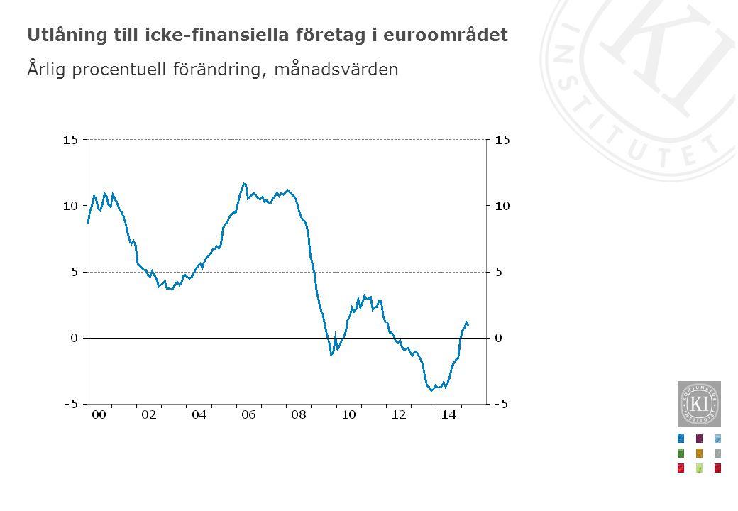 Utlåning till icke-finansiella företag i euroområdet Årlig procentuell förändring, månadsvärden