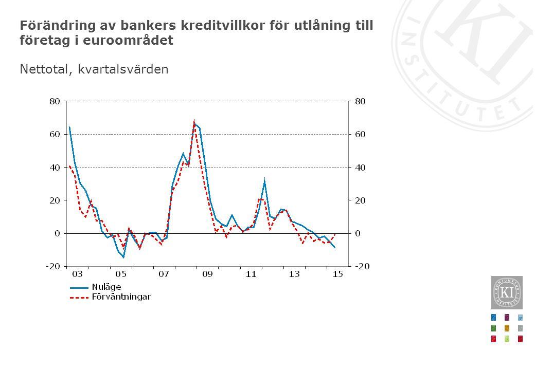 Förändring av bankers kreditvillkor för utlåning till företag i euroområdet Nettotal, kvartalsvärden