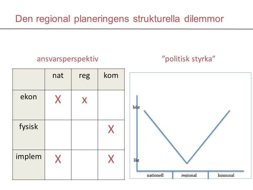 Den regional planeringens strukturella dilemmor natregkom ekon Xx fysisk (x) X implem X x X politisk styrka ansvarsperspektiv..