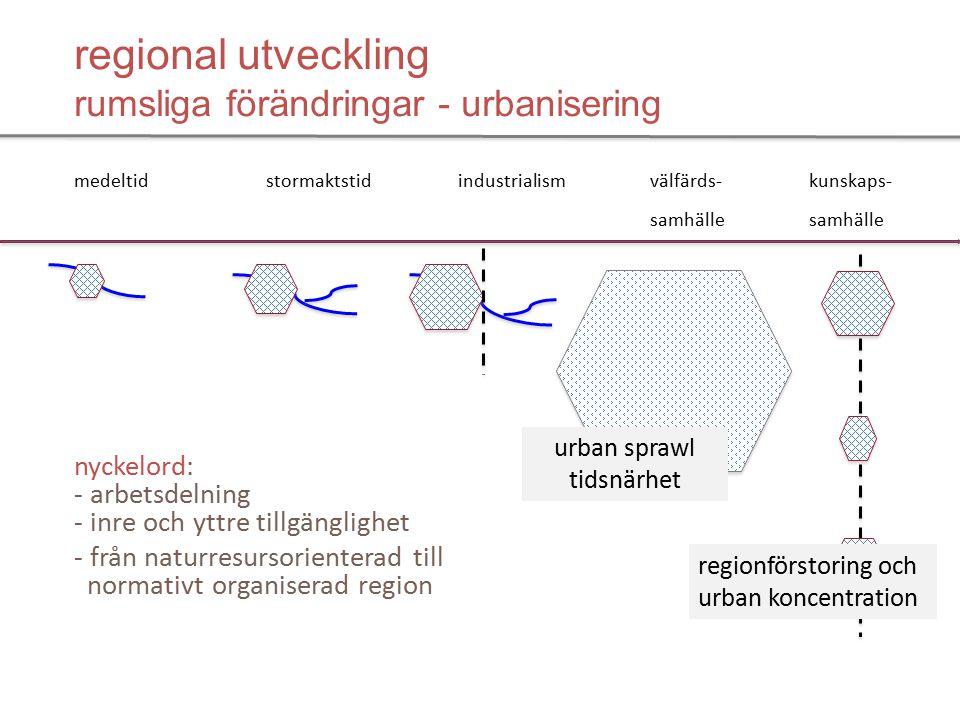 regional utveckling rumsliga förändringar - urbanisering medeltidstormaktstidindustrialismvälfärds- kunskaps- samhälle samhälle nyckelord: - arbetsdelning - inre och yttre tillgänglighet - från naturresursorienterad till normativt organiserad region urban sprawl tidsnärhet regionförstoring och urban koncentration