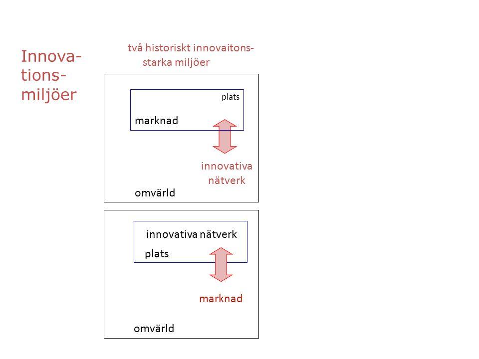 två historiskt innovaitons- starka miljöer innovativa nätverk marknad innovativa nätverk marknad omvärld plats Innova- tions- miljöer plats