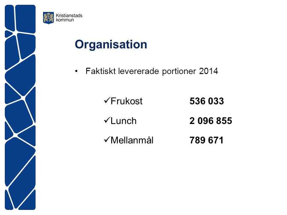 Organisation Faktiskt levererade portioner 2014 Frukost 536 033 Lunch 2 096 855 Mellanmål 789 671