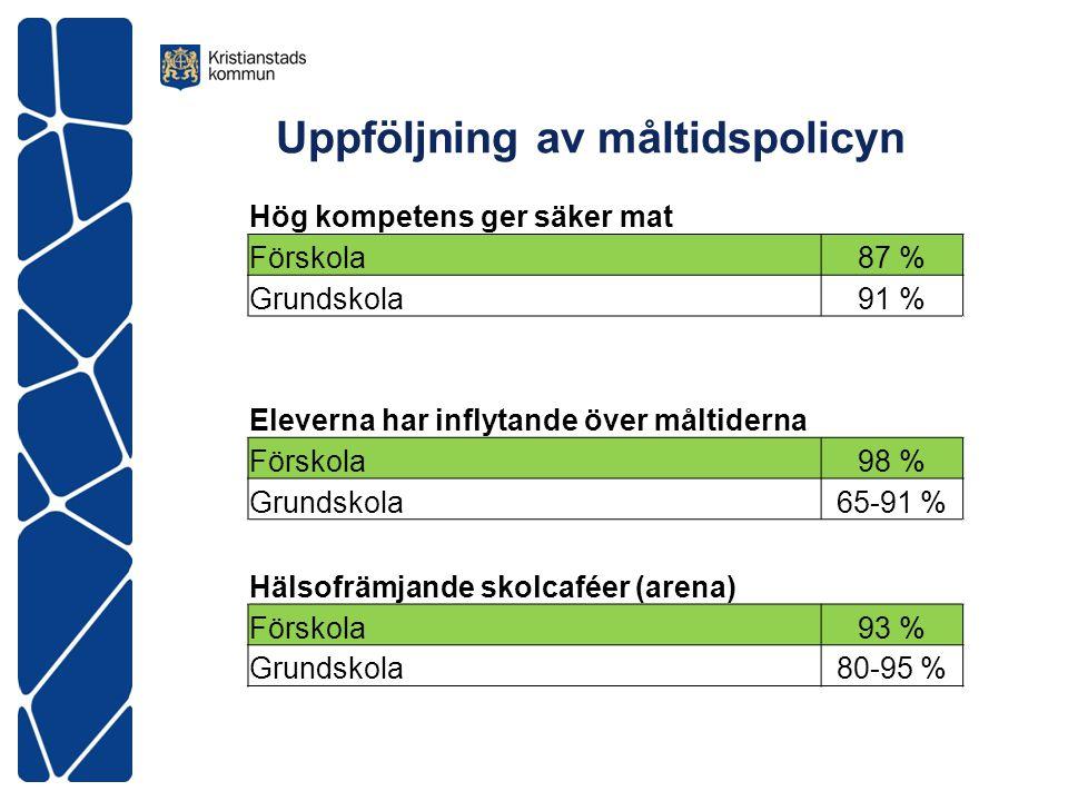 Uppföljning av måltidspolicyn Hög kompetens ger säker mat Förskola87 % Grundskola91 % Eleverna har inflytande över måltiderna Förskola98 % Grundskola6