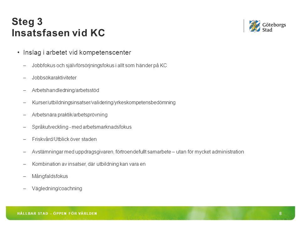 Steg 3 Insatsfasen vid KC 8 HÅLLBAR STAD – ÖPPEN FÖR VÄRLDEN Inslag i arbetet vid kompetenscenter –Jobbfokus och självförsörjningsfokus i allt som hän