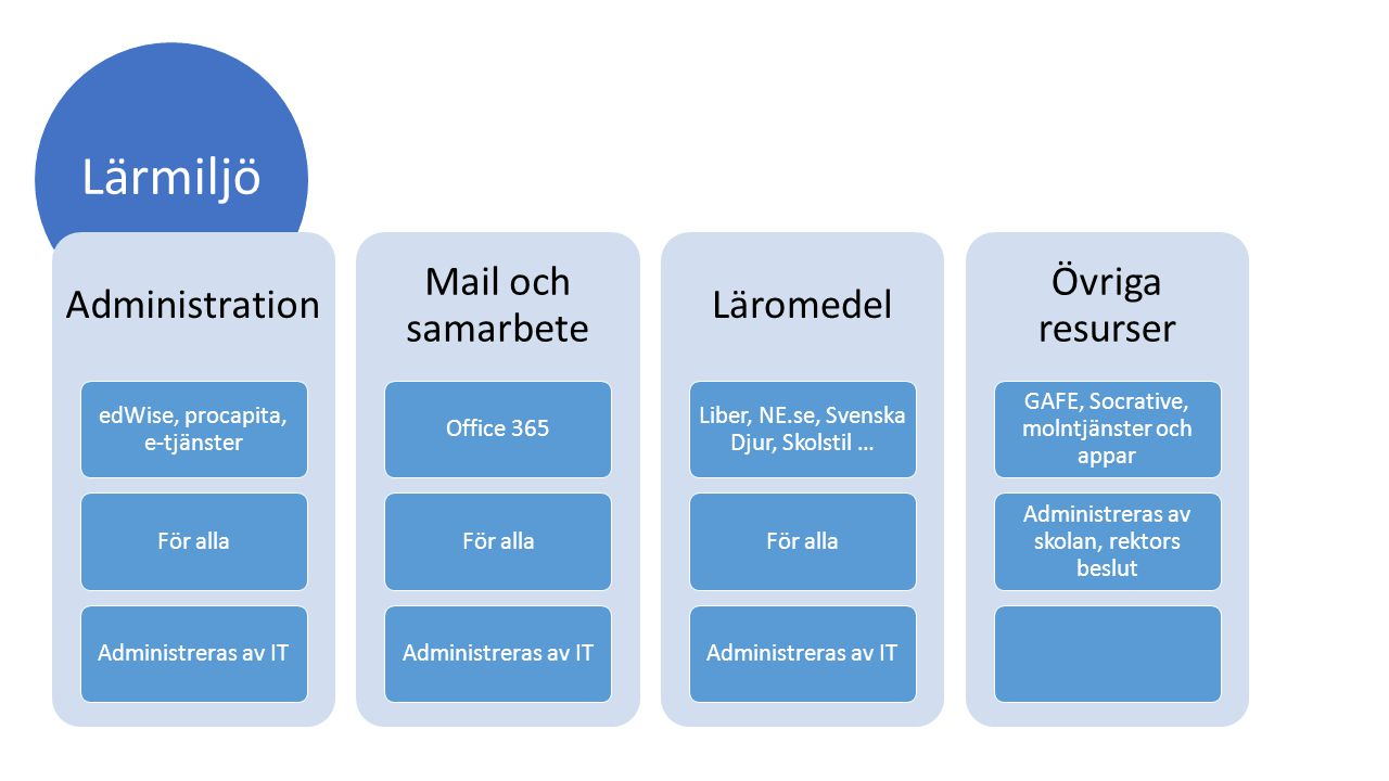 Lärmiljö Administration edWise, procapita, e-tjänster För allaAdministreras av IT Mail och samarbete Office 365För allaAdministreras av IT Läromedel L