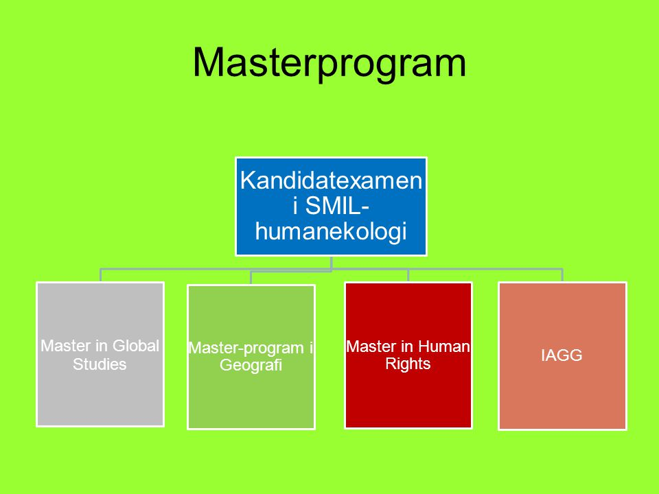 Masterprogram Kandidatexamen i SMIL- humanekologi Master in Global Studies Master-program i Geografi Master in Human Rights IAGG