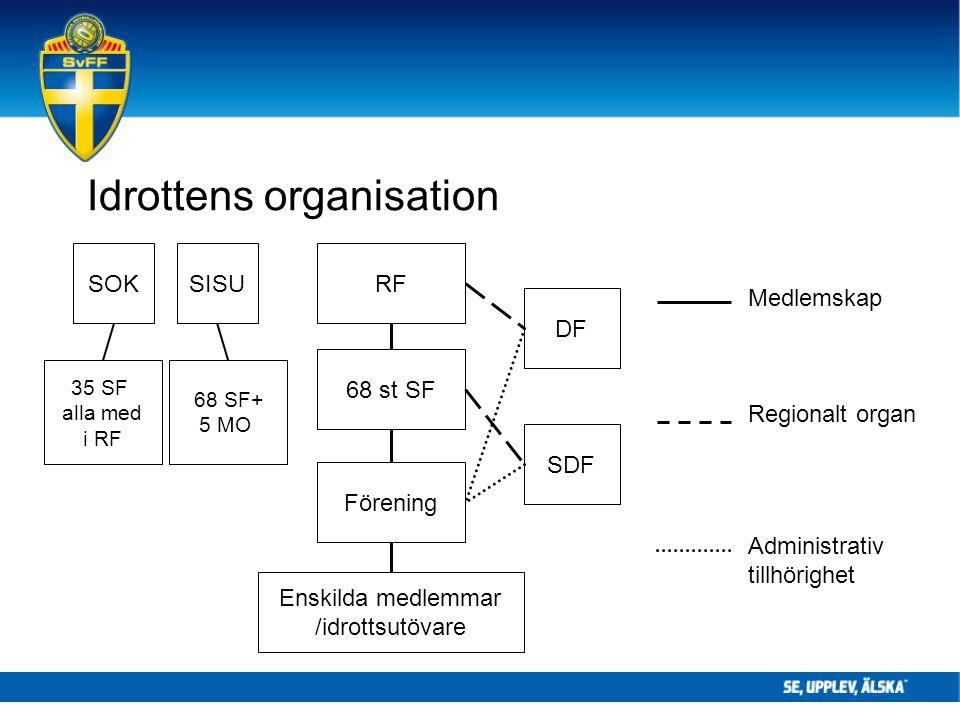 RF 68 st SF DF SDF Idrottens organisation Medlemskap Regionalt organ Administrativ tillhörighet SISUSOK 35 SF alla med i RF 68 SF+ 5 MO Enskilda medlemmar /idrottsutövare Förening