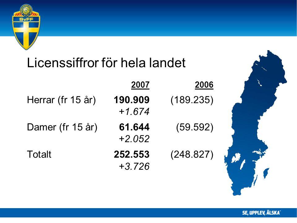 Licenssiffror för hela landet 20072006 Herrar (fr 15 år) 190.909(189.235) +1.674 Damer (fr 15 år) 61.644(59.592) +2.052 Totalt 252.553(248.827) +3.726