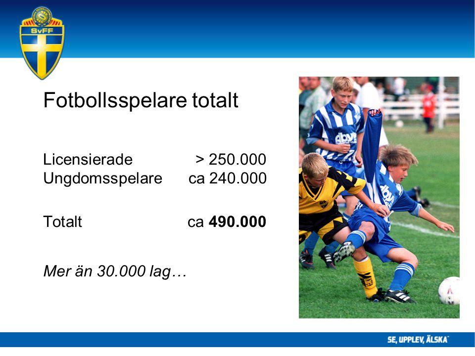 Fotbollsspelare totalt Licensierade> 250.000 Ungdomsspelareca 240.000 Totaltca 490.000 Mer än 30.000 lag…