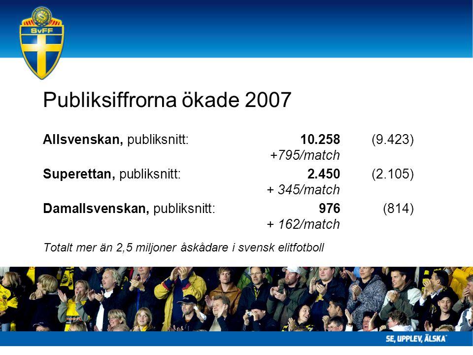 Publiksiffrorna ökade 2007 Allsvenskan, publiksnitt: 10.258(9.423) +795/match Superettan, publiksnitt: 2.450(2.105) + 345/match Damallsvenskan, publiksnitt: 976(814) + 162/match Totalt mer än 2,5 miljoner åskådare i svensk elitfotboll