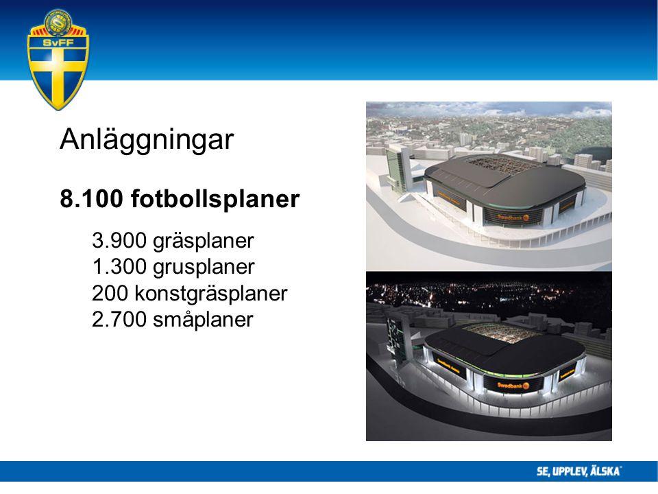 Anläggningar 8.100 fotbollsplaner 3.900 gräsplaner 1.300 grusplaner 200 konstgräsplaner 2.700 småplaner