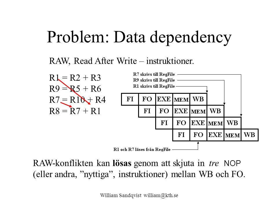 William Sandqvist william@kth.se Problem: Data dependency RAW, Read After Write – instruktioner.