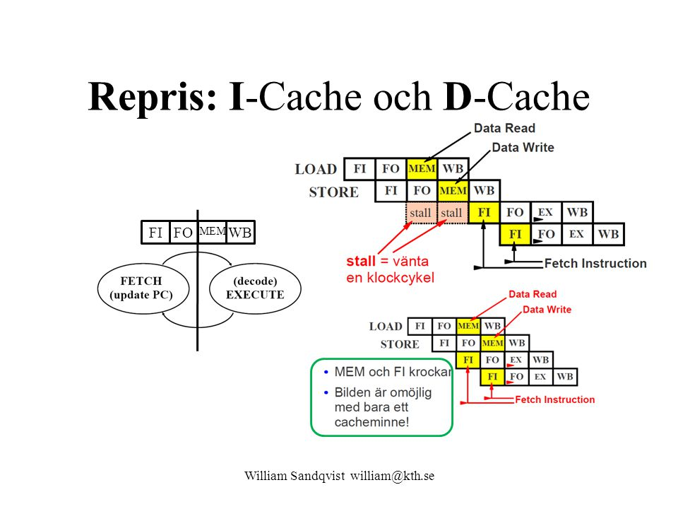 William Sandqvist william@kth.se Repris: I-Cache och D-Cache FI FO MEM WB