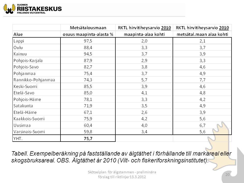 Skötselplan för älgstammen - preliminära förslag till riktlinjer13.3.2012 20 Tabell. Exempelberäkning på fastställande av älgtäthet i förhållande till