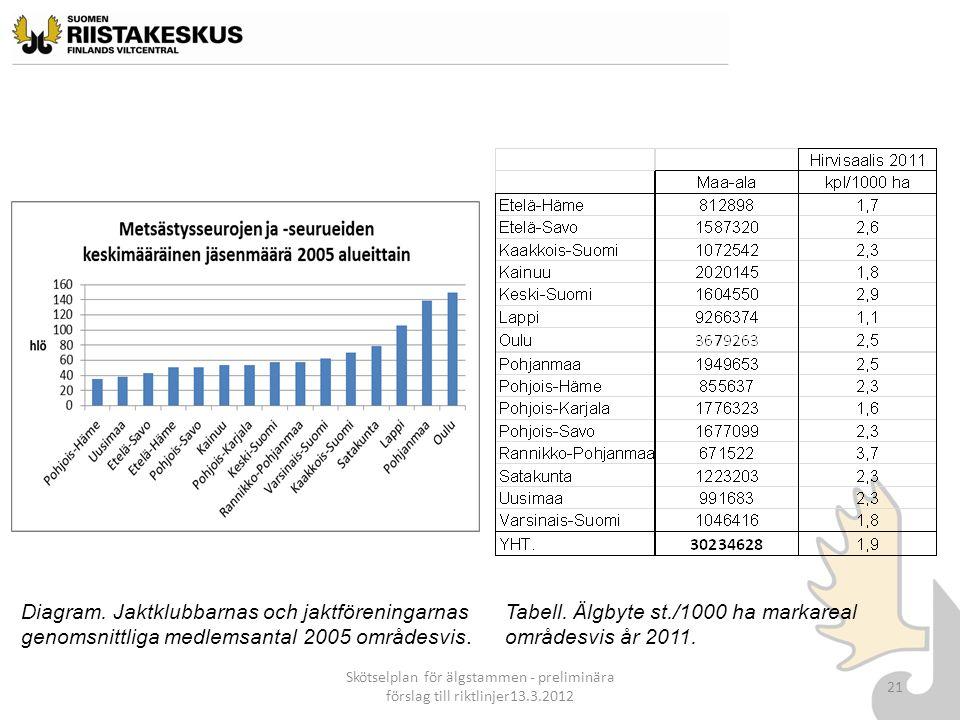 Skötselplan för älgstammen - preliminära förslag till riktlinjer13.3.2012 21 Tabell. Älgbyte st./1000 ha markareal områdesvis år 2011. Diagram. Jaktkl