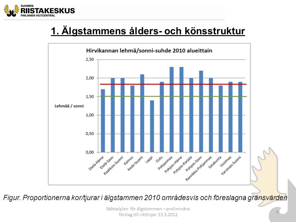 1. Älgstammens ålders- och könsstruktur Skötselplan för älgstammen – preliminära förslag till riktlinjer 13.3.2012 4 Figur. Proportionerna kor/tjurar