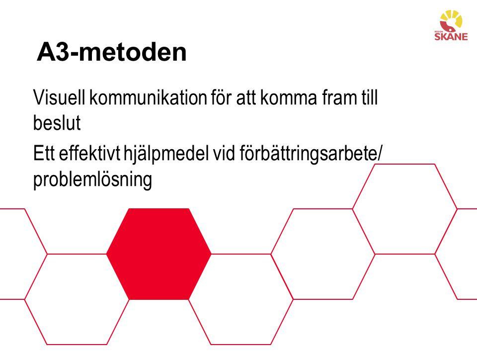 A3-metoden Visuell kommunikation för att komma fram till beslut Ett effektivt hjälpmedel vid förbättringsarbete/ problemlösning