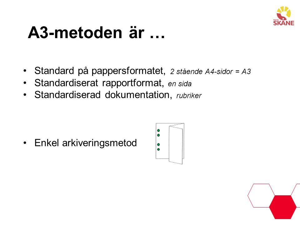 A3-metoden är … Standard på pappersformatet, 2 stående A4-sidor = A3 Standardiserat rapportformat, en sida Standardiserad dokumentation, rubriker Enke