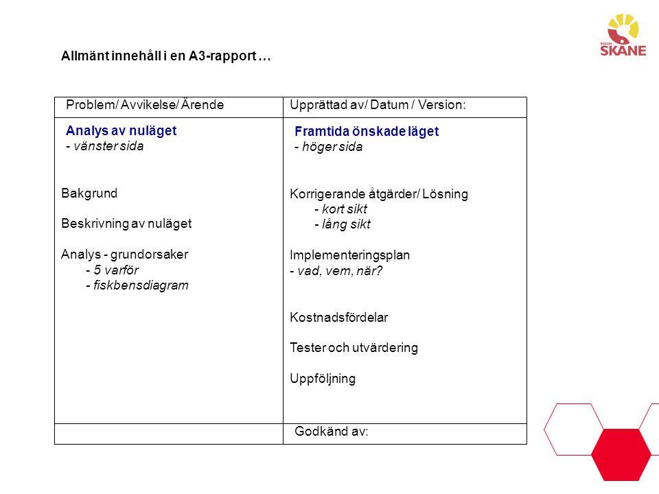 Allmänt innehåll i en A3-rapport … Analys av nuläget - vänster sida Korrigerande åtgärder/ Lösning - kort sikt - lång sikt Implementeringsplan - vad,
