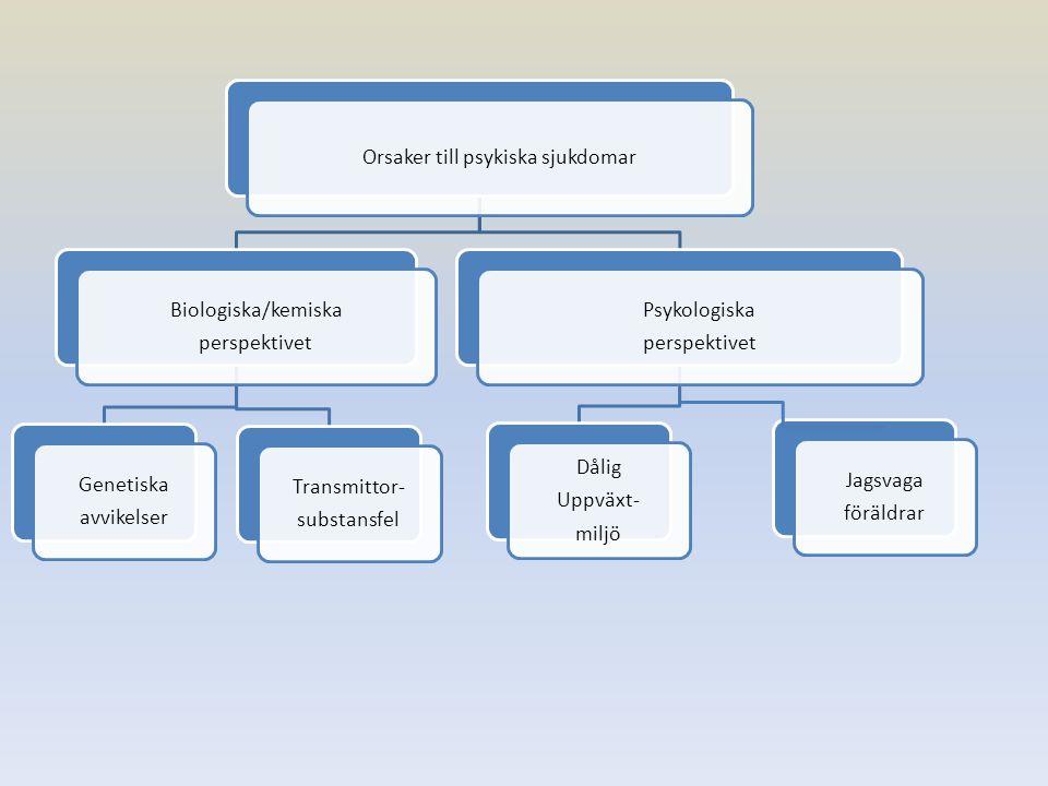 Orsaker till psykiska sjukdomar Biologiska/kemiska perspektivet Genetiska avvikelser Transmittor- substansfel Psykologiska perspektivet Dålig Uppväxt-