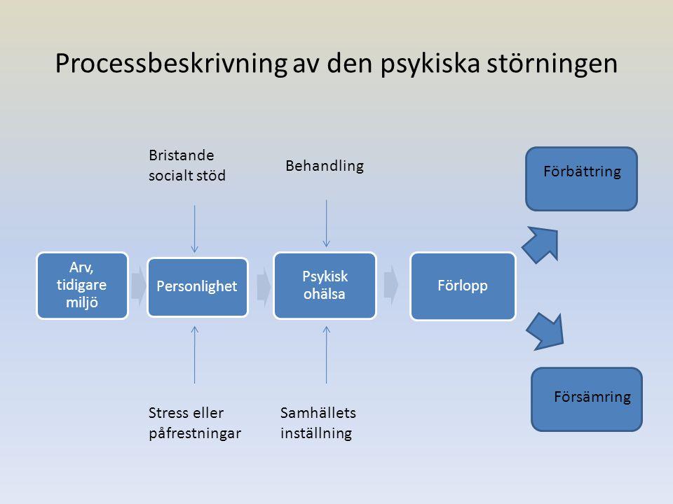 Processbeskrivning av den psykiska störningen Arv, tidigare miljö Personlighet Psykisk ohälsa Förlopp Förbättring Försämring Bristande socialt stöd St