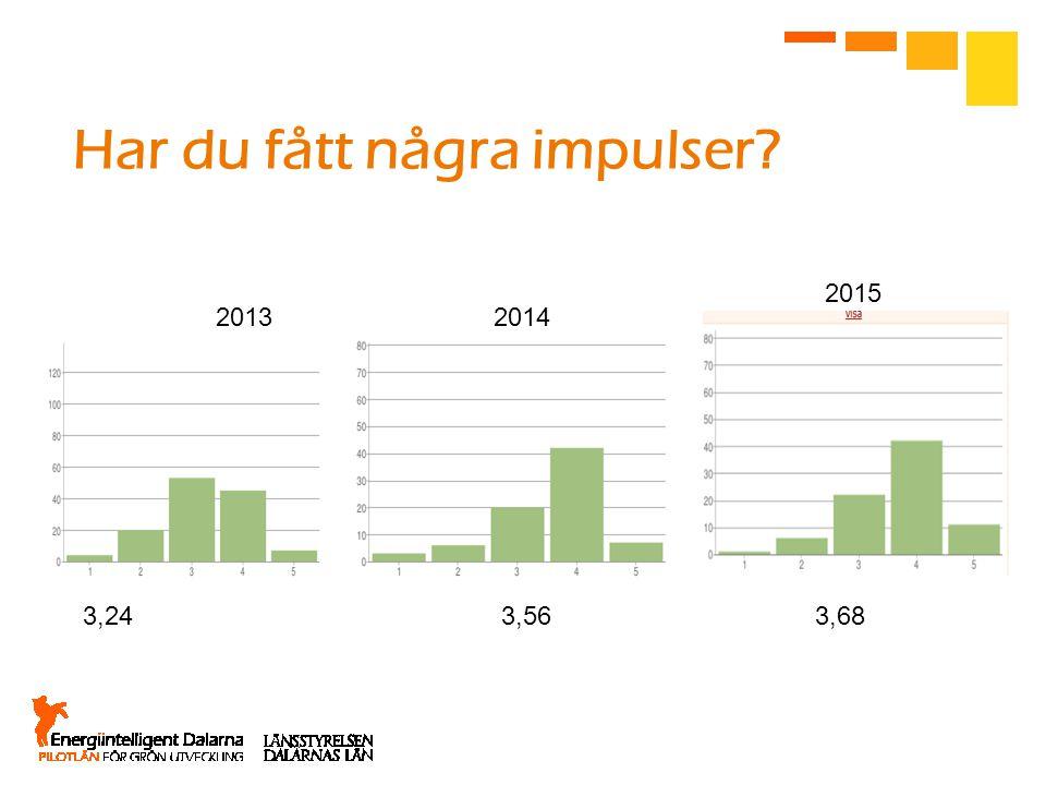 Har du fått några impulser? 20142013 2015 3,243,563,68